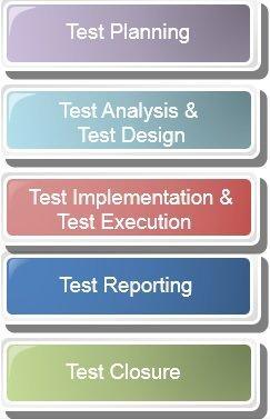manual-testing-training-istqb-fundamental-testing-process