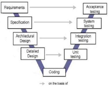 manual-testing-training-v-model
