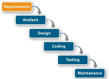 manual-testing-training-waterfall-model
